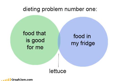 diet food lettuce venn diagram - 4878435584