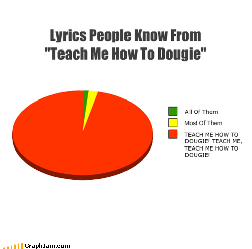 "Lyrics People Know From ""Teach Me How To Dougie"""