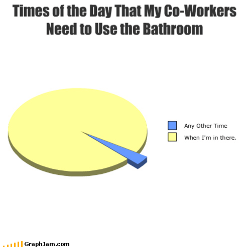 Awkward bathroom Pie Chart work