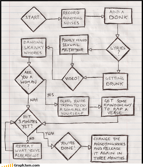 annoying flow chart Music pop true
