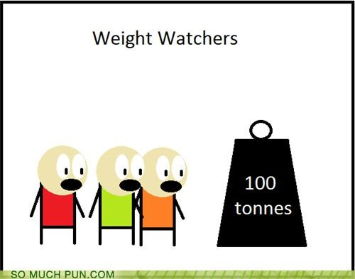 double meaning literalism watch watchers watching weight weight watchers