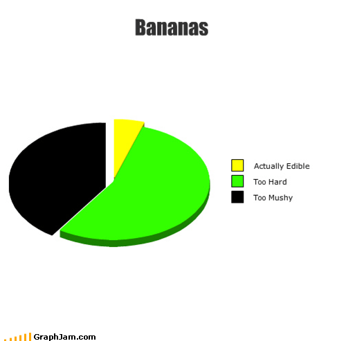 bananas,edible,gross,Pie Chart,ripe