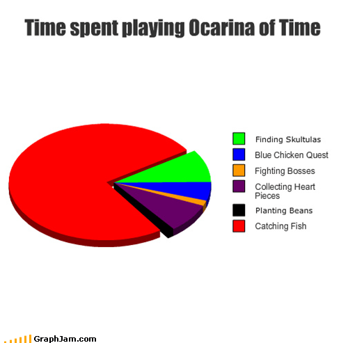 legend of zelda,ocarina of time,Pie Chart,video games