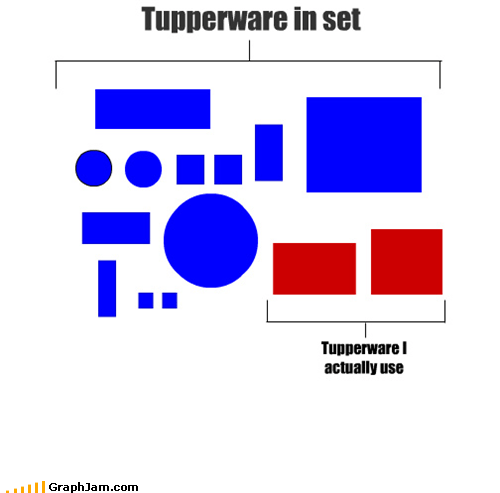set,tupperware,useful,wasteful
