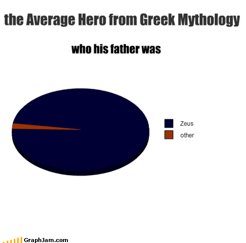 Father greek mythology hero heroes Pie Chart