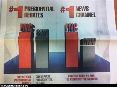 cnn fox news graphs political pictures