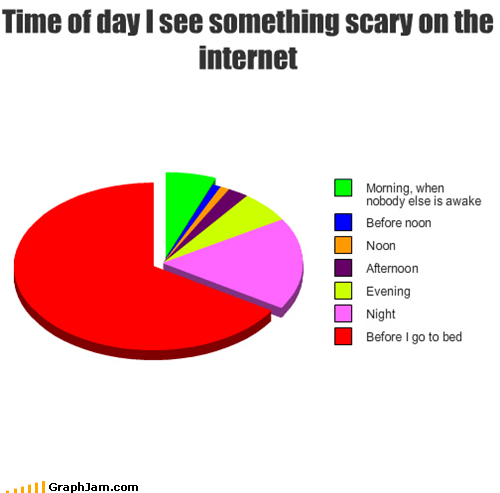 bed time,internet,Pie Chart,scary