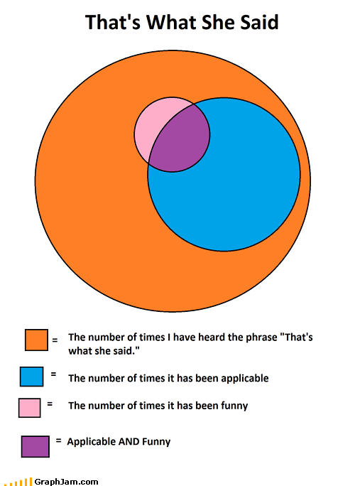 annoying jokes phrases thats what she said venn diagram - 4903403776