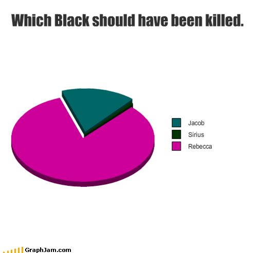 black,books,Harry Potter,movies,Pie Chart,Rebecca Black,twilight