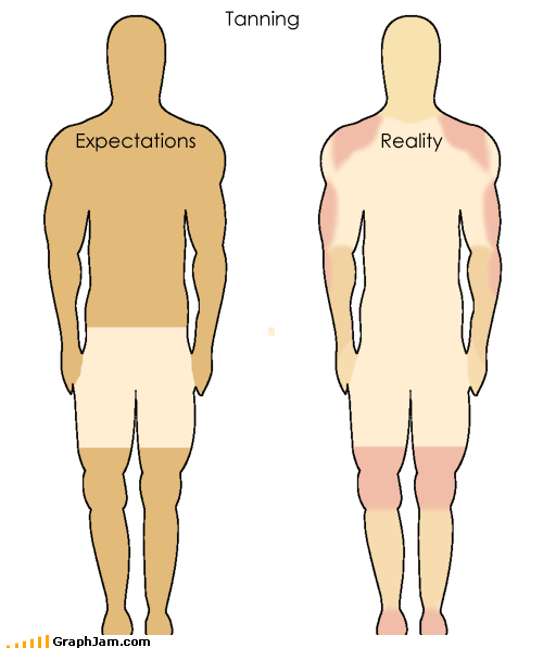 burn,expectations,reality,tan