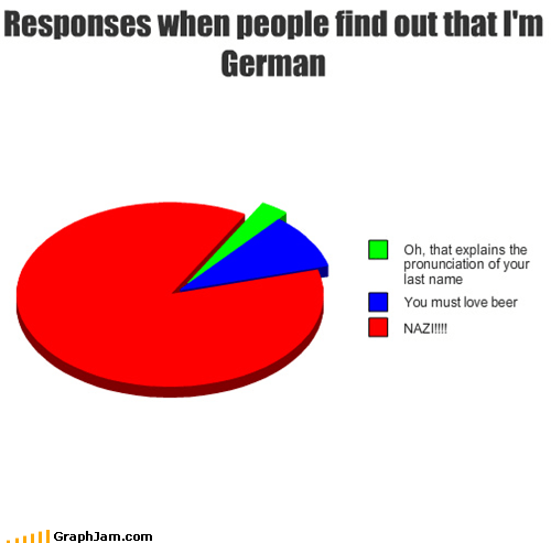 Responses when people find out that I'm German