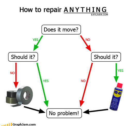 duct tape,flow chart,repair,WD-40