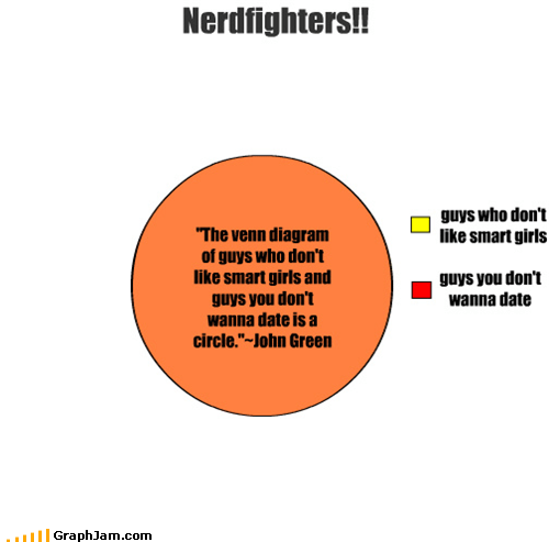 "Nerdfighters!! guys who don't like smart girls guys you don't wanna date ""The venn diagram of guys who don't like smart girls and guys you don't wanna date is a circle.""~John Green"