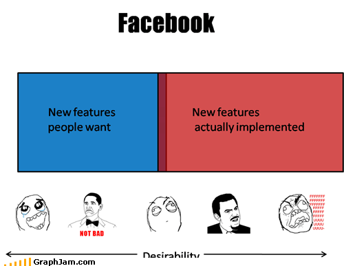 desirability,facebook,features