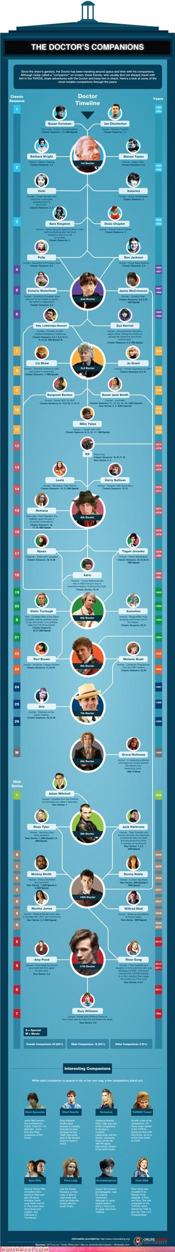 Chart doctor who Hall of Fame sci fi