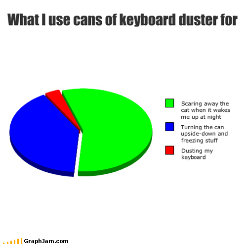 What I use cans of keyboard duster for