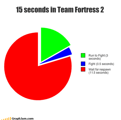 Pie Chart team fort TF2 video games - 4932062208