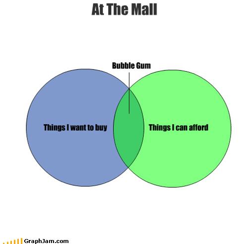 gum mall money venn diagram what recession - 4940360192