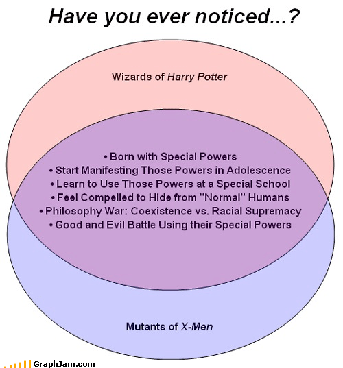 Harry Potter,mutants,venn diagram,wizards,x men