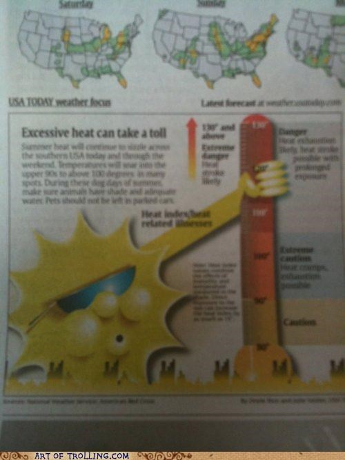 no no tubes,sun,that looks naughty,thermometer
