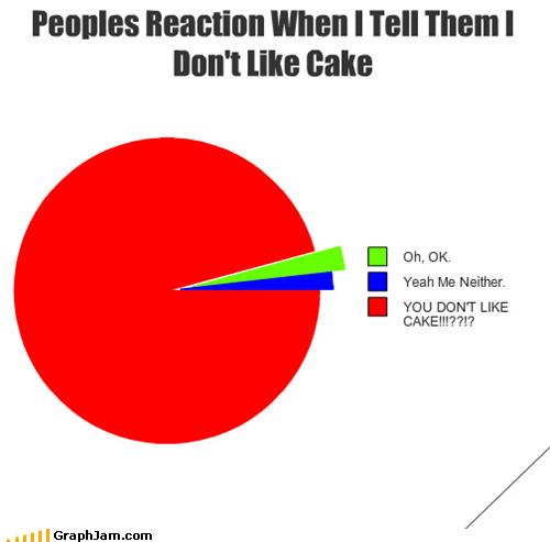 cake dislikes likes Pie Chart weird - 4944406016