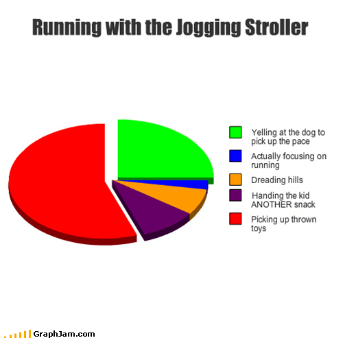exercise jogging parenting Pie Chart - 4945812992