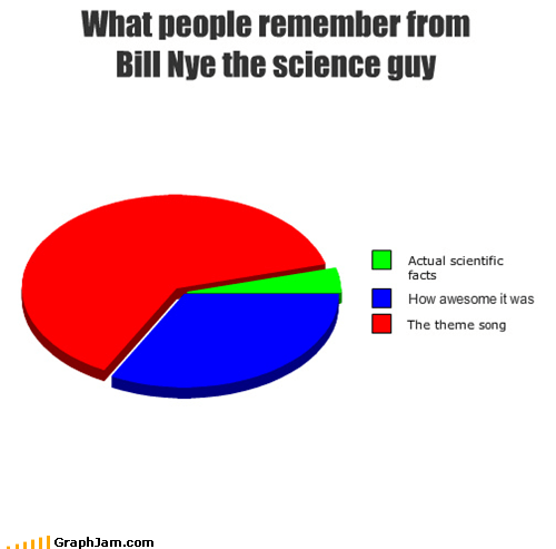90s awesome bill nye the science guy Pie Chart television