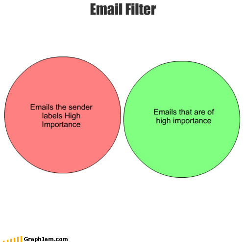 Emails the sender labels High Importance Emails that are of high importance Email Filter