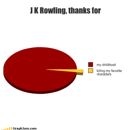 deaths Harry Potter hp 7 jk rowling Pie Chart