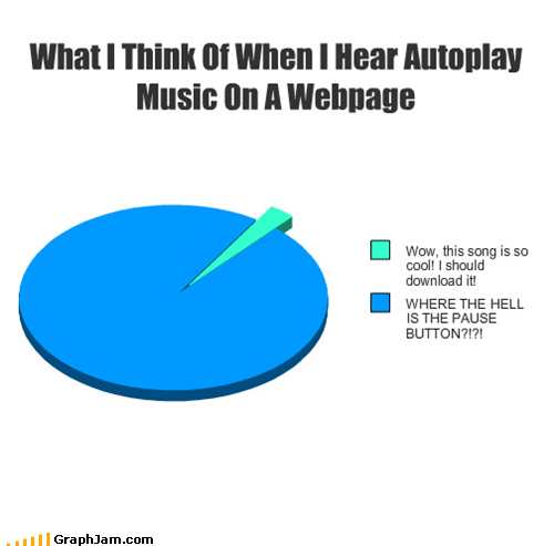 auto play hate Music Pie Chart - 4950495744