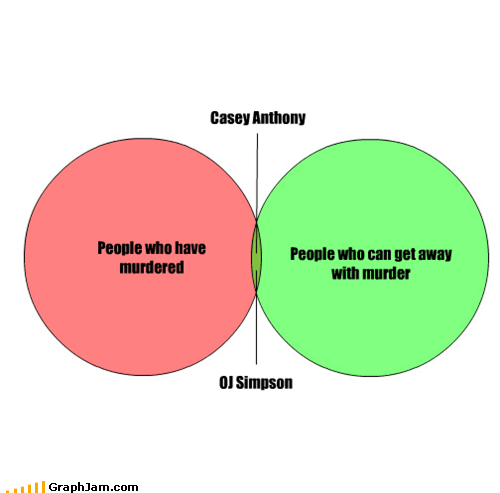 Casey Anthony,clearly guilty,not guilty,oj simpson,venn diagram
