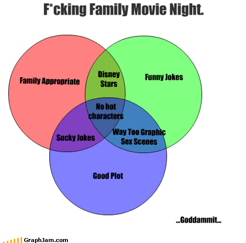 cant-win family movie night movies venn diagram