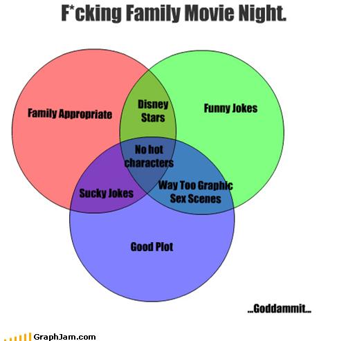 cant-win family movie night movies venn diagram - 4957767936