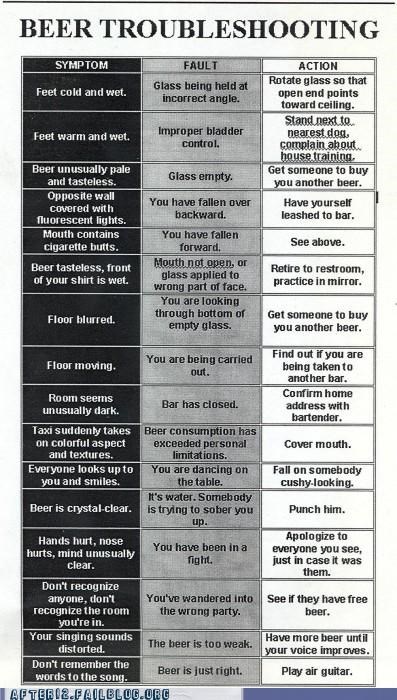 beer Chart troubleshooting - 4960768000