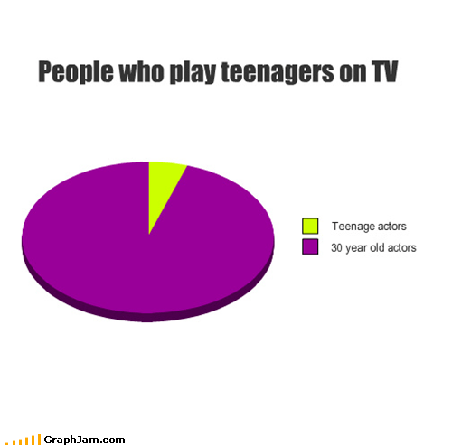 actors,Pie Chart,teenagers,television