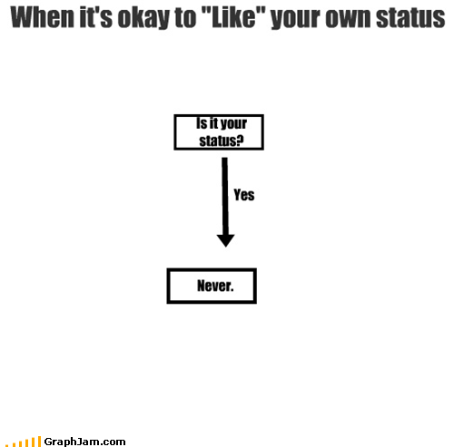 facebook,flow chart,like,status