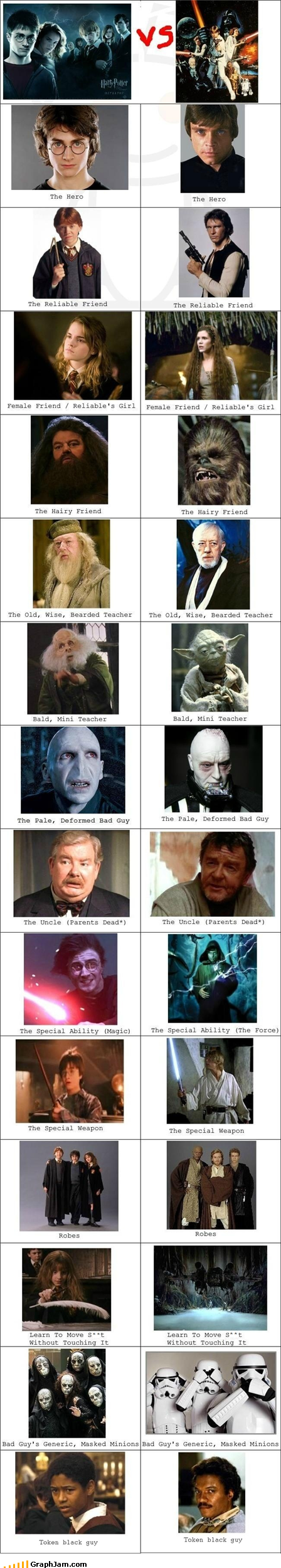 Harry Potter star wars versus