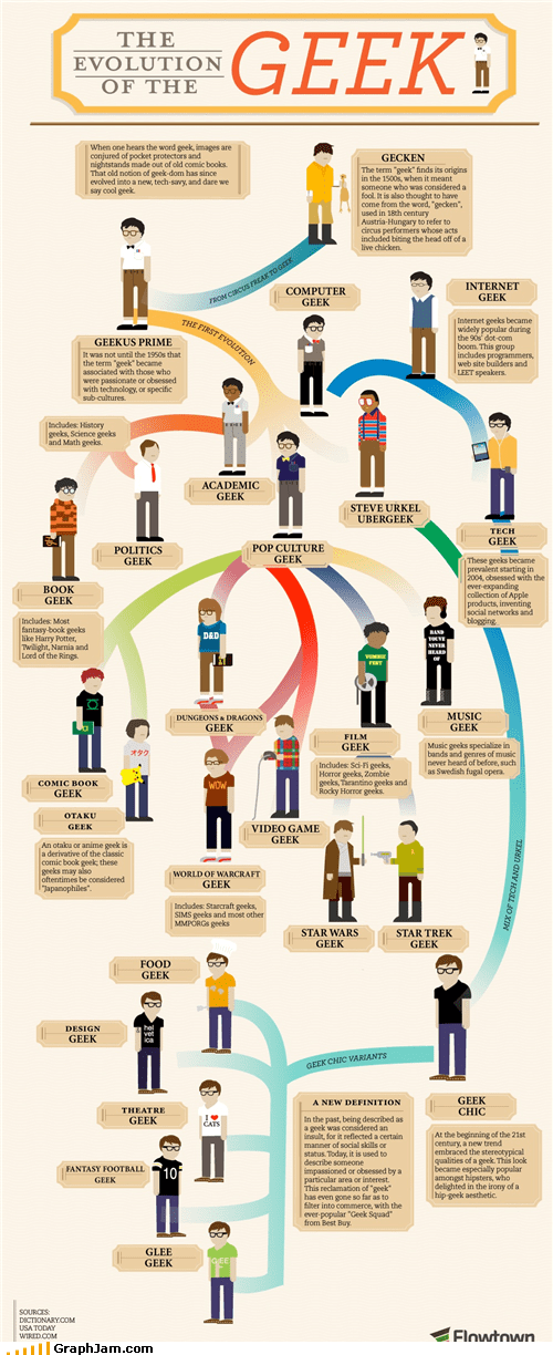 evolution flow chart geek types - 4968292352