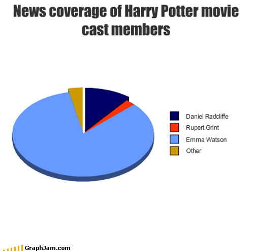 emma watson gryffindor Harry Potter houses news Pie Chart