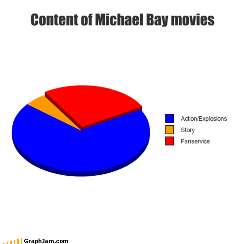 action Michael Bay movies Pie Chart - 4970454016