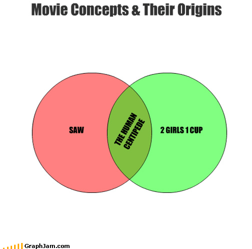 2 girls 1 cup,movies,saw,the human centipede,venn diagram