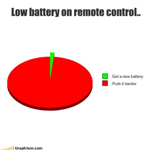 Low battery on remote control..