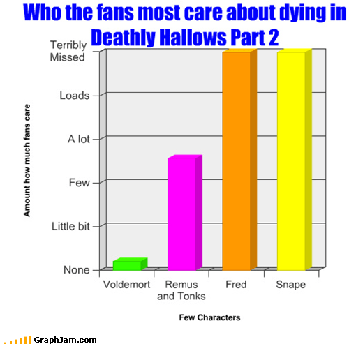 Bar Graph deathly hallows fred weasley Harry Potter snape - 4982762240