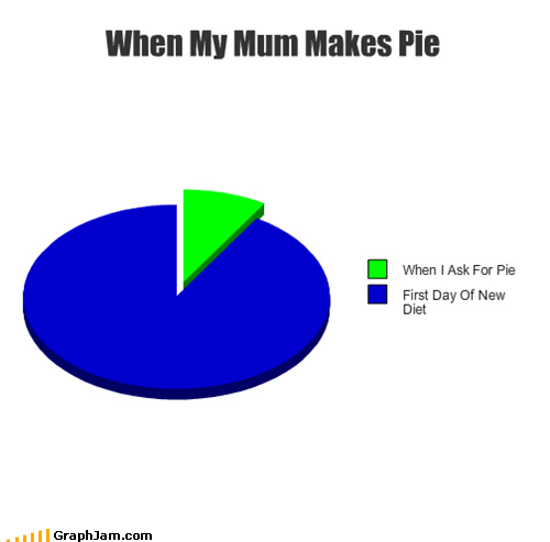 dessert,diet,mom,pie,Pie Chart