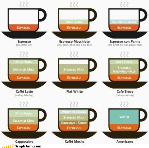 coffee drinks espresso