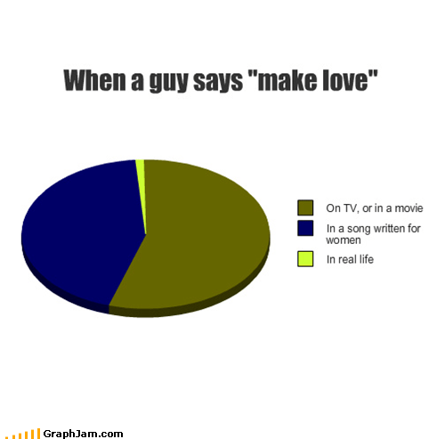 guys make love movies Music Pie Chart TV