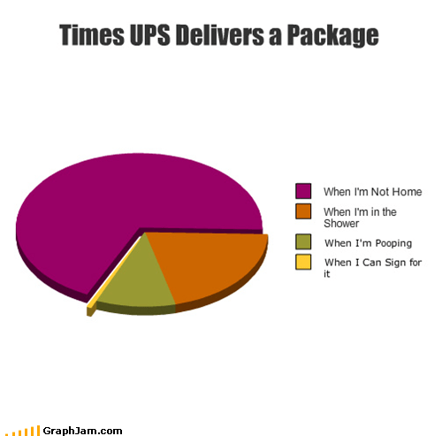 delivery not home package Pie Chart UPS - 4996051968