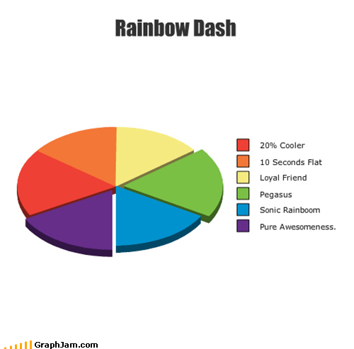 graph jam Pie Chart rainbow dash - 5000451584