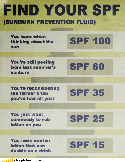 lotion spf summer sunburn sunscreen