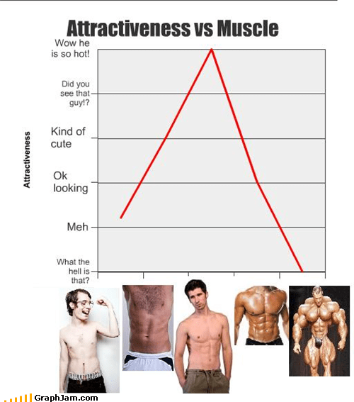 attractiveness gross Line Graph men muscle skinny